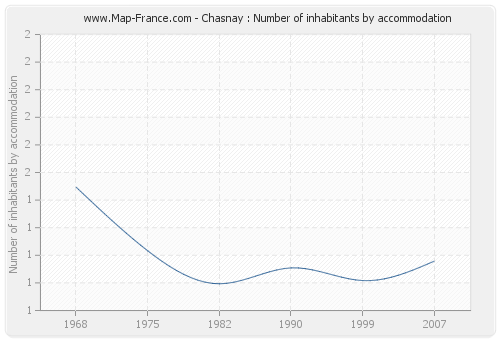 Chasnay : Number of inhabitants by accommodation