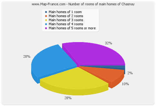 Number of rooms of main homes of Chasnay