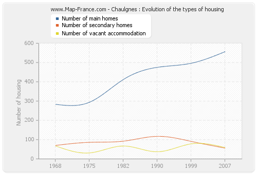 Chaulgnes : Evolution of the types of housing