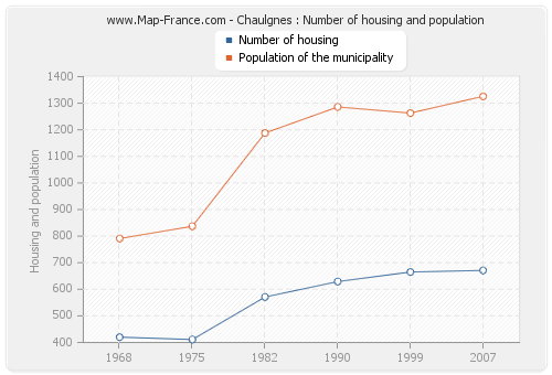 Chaulgnes : Number of housing and population
