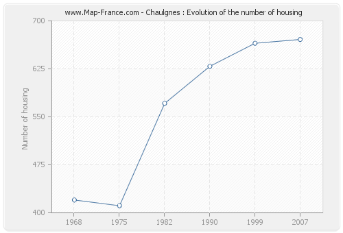 Chaulgnes : Evolution of the number of housing