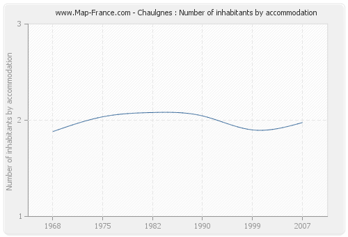 Chaulgnes : Number of inhabitants by accommodation