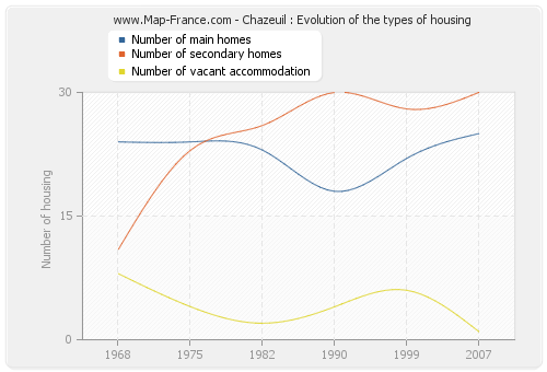 Chazeuil : Evolution of the types of housing