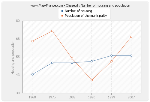 Chazeuil : Number of housing and population
