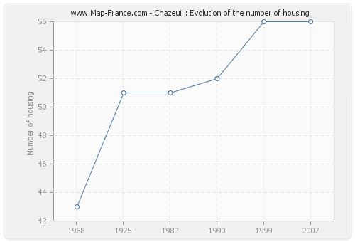 Chazeuil : Evolution of the number of housing