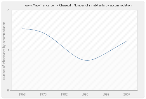 Chazeuil : Number of inhabitants by accommodation