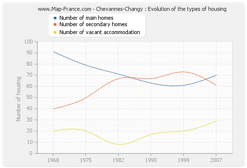 Chevannes-Changy : Evolution of the types of housing