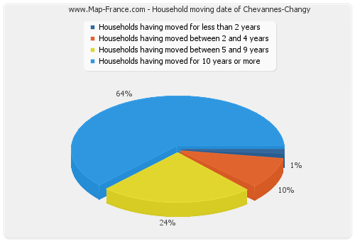 Household moving date of Chevannes-Changy