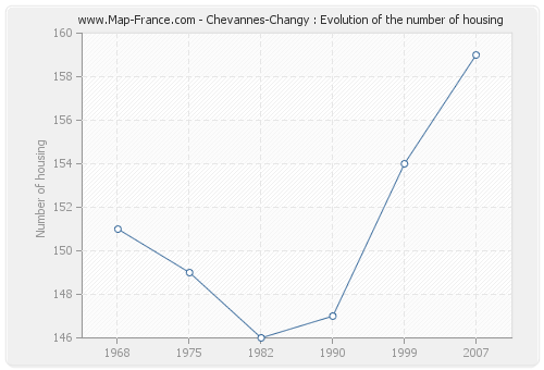 Chevannes-Changy : Evolution of the number of housing