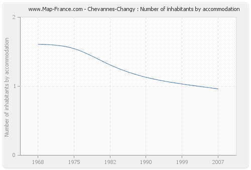 Chevannes-Changy : Number of inhabitants by accommodation