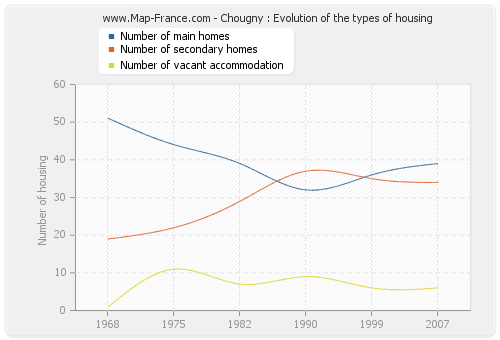 Chougny : Evolution of the types of housing