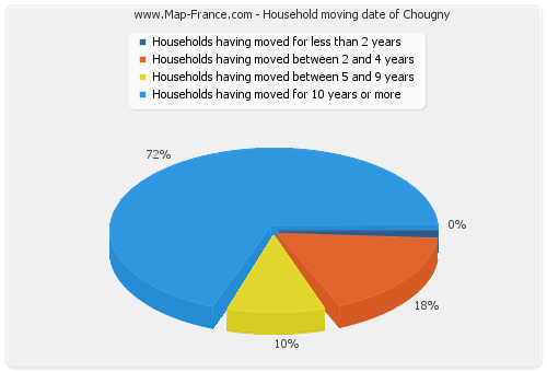 Household moving date of Chougny