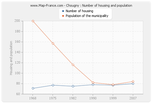 Chougny : Number of housing and population