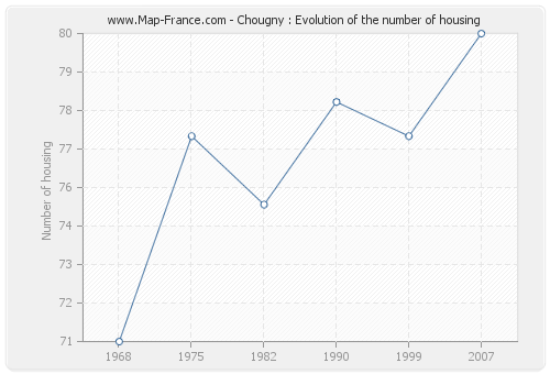 Chougny : Evolution of the number of housing