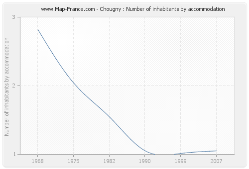 Chougny : Number of inhabitants by accommodation