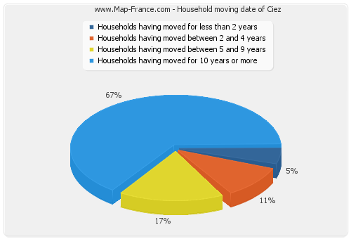 Household moving date of Ciez