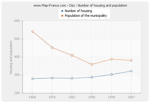 Ciez : Number of housing and population