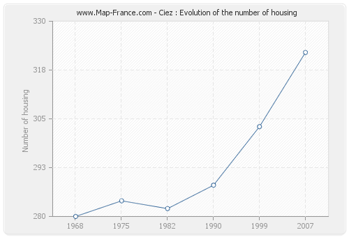 Ciez : Evolution of the number of housing