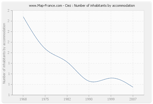 Ciez : Number of inhabitants by accommodation