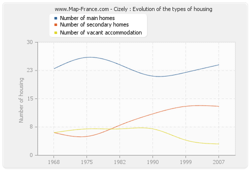 Cizely : Evolution of the types of housing