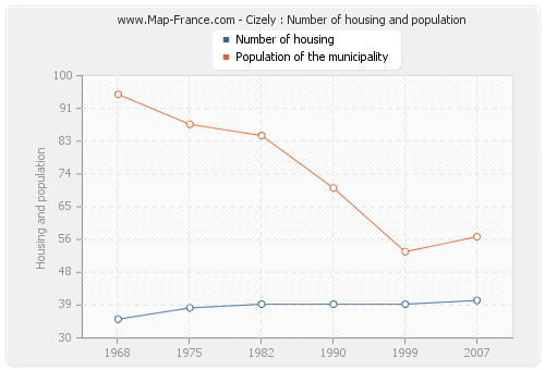 Cizely : Number of housing and population