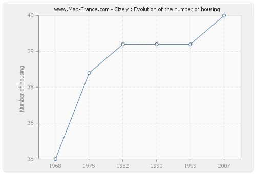 Cizely : Evolution of the number of housing