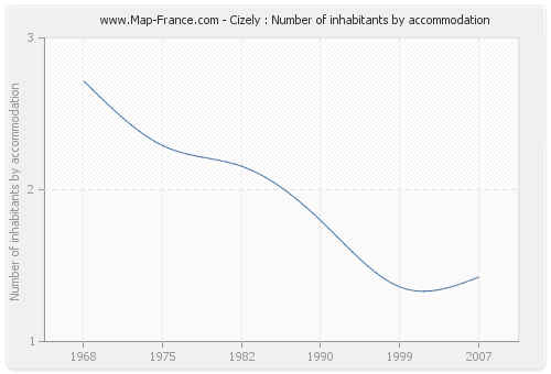 Cizely : Number of inhabitants by accommodation