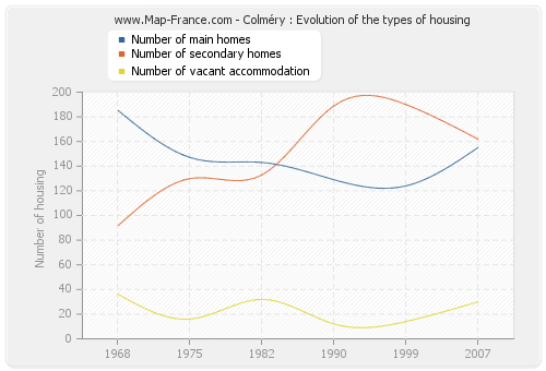 Colméry : Evolution of the types of housing