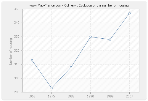 Colméry : Evolution of the number of housing