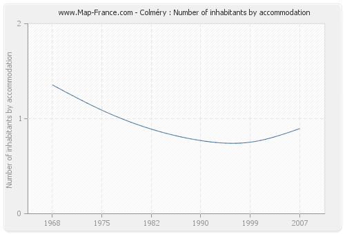 Colméry : Number of inhabitants by accommodation