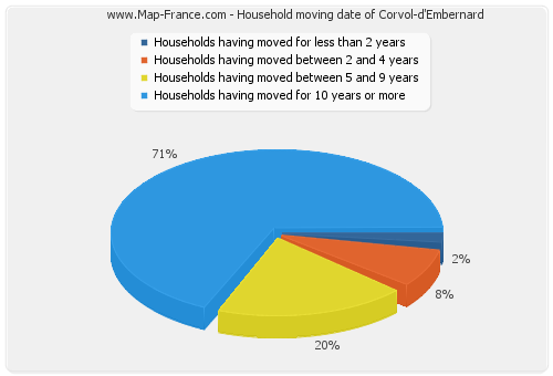 Household moving date of Corvol-d'Embernard