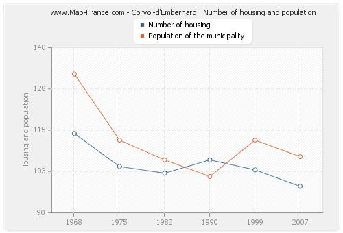 Corvol-d'Embernard : Number of housing and population