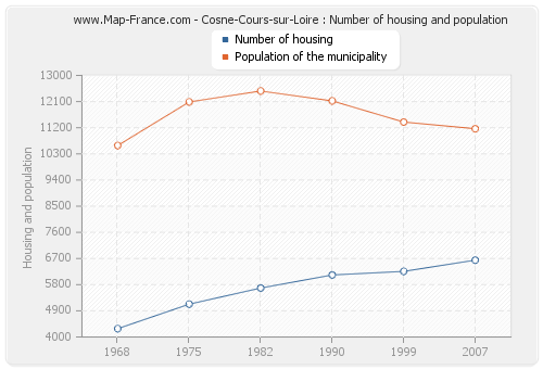 Cosne-Cours-sur-Loire : Number of housing and population