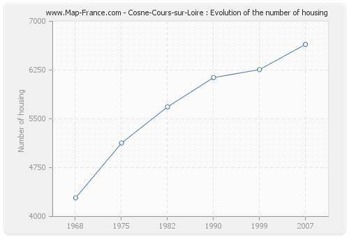 Cosne-Cours-sur-Loire : Evolution of the number of housing