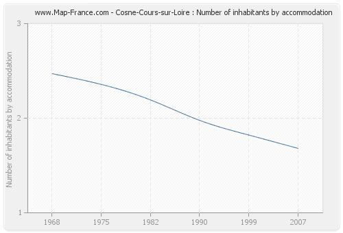 Cosne-Cours-sur-Loire : Number of inhabitants by accommodation