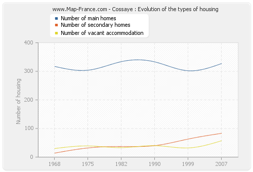 Cossaye : Evolution of the types of housing
