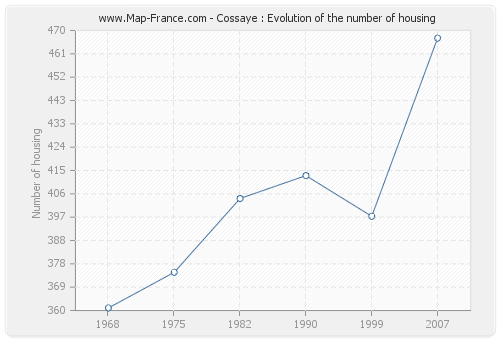 Cossaye : Evolution of the number of housing