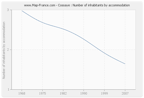 Cossaye : Number of inhabitants by accommodation