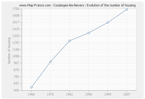 Coulanges-lès-Nevers : Evolution of the number of housing