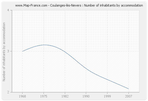 Coulanges-lès-Nevers : Number of inhabitants by accommodation