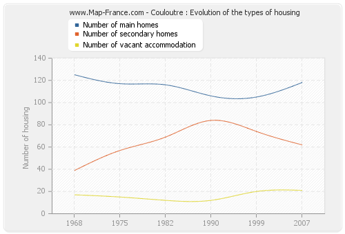 Couloutre : Evolution of the types of housing