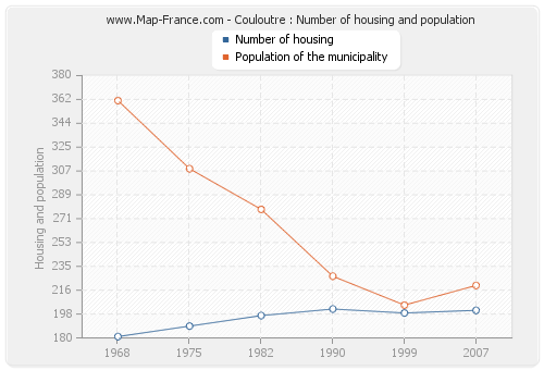 Couloutre : Number of housing and population