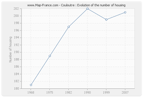 Couloutre : Evolution of the number of housing