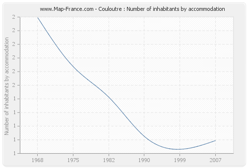 Couloutre : Number of inhabitants by accommodation