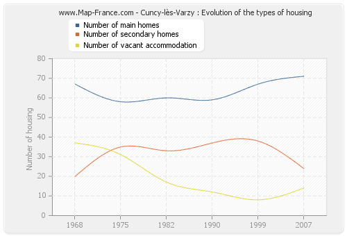 Cuncy-lès-Varzy : Evolution of the types of housing