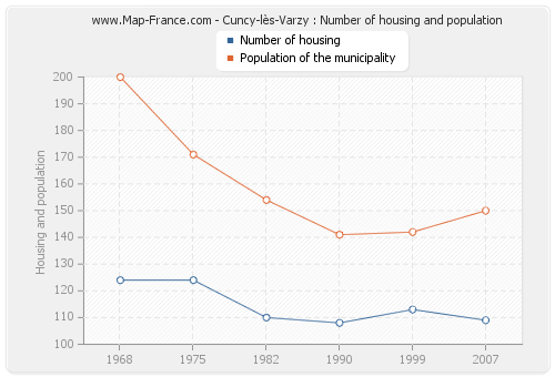 Cuncy-lès-Varzy : Number of housing and population