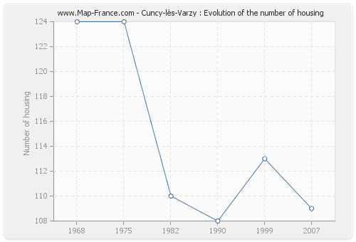 Cuncy-lès-Varzy : Evolution of the number of housing