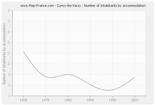 Cuncy-lès-Varzy : Number of inhabitants by accommodation