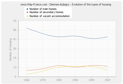 Diennes-Aubigny : Evolution of the types of housing
