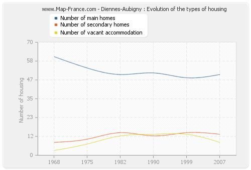 Diennes-Aubigny : Evolution of the types of housing